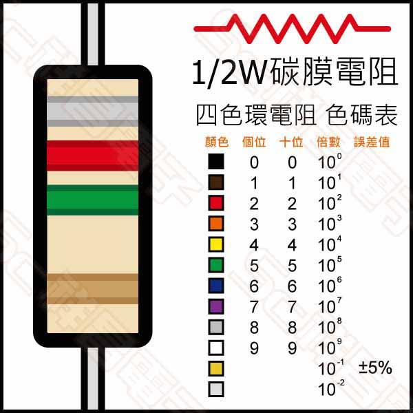 1/2W5%電阻 3.6MΩ (10入)