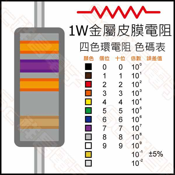 1W 金屬皮膜電阻 1.5KΩ (★5入)